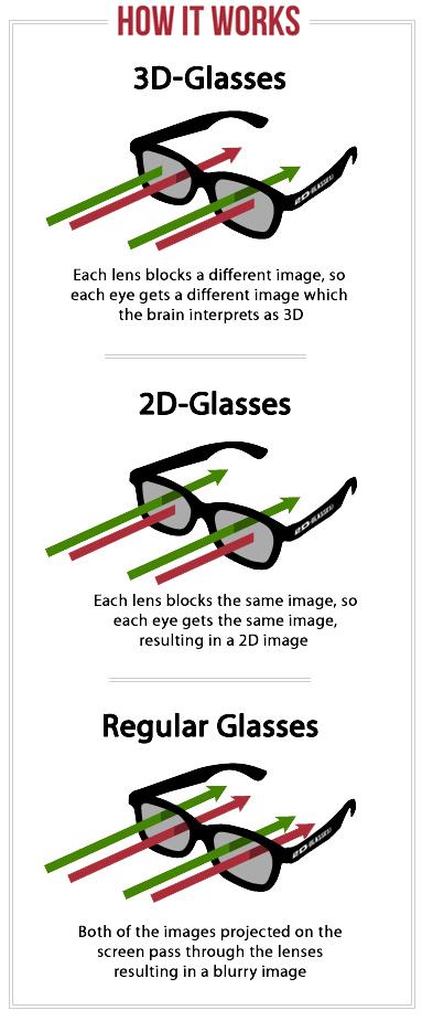 Kinocast.lv: Как смотреть 3D в 2D?