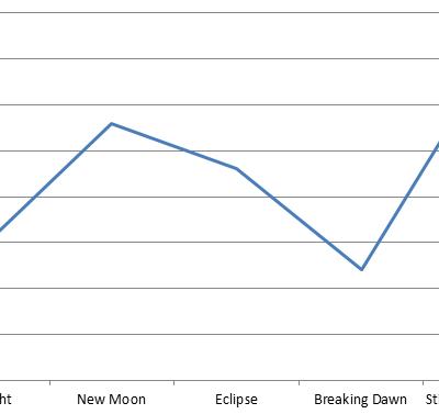 Twilight: plakāti un KStew transformācija